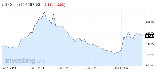 Börsenpreis des Standardkaffees der letzten Jahre