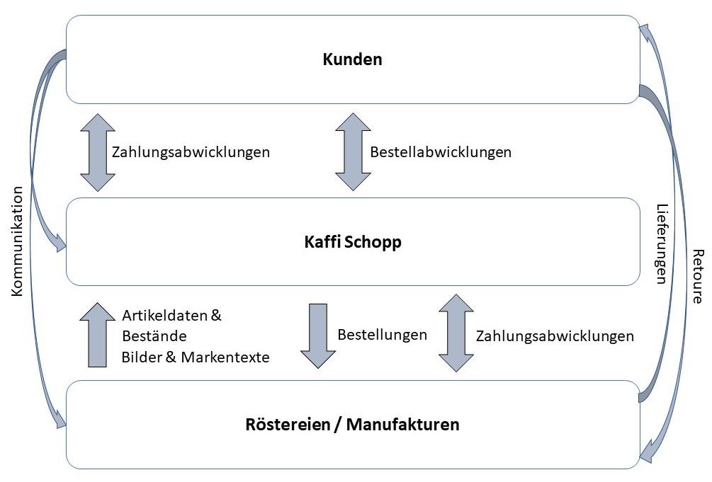 Darstellung-Beziehung-Kunden-Anbieter-und-Kaffi-Schopp-neu